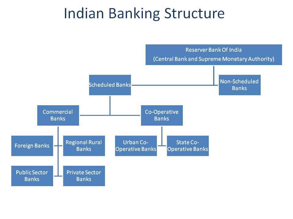 Co-operative Societies in India