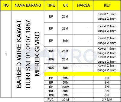 Spesifikasi Kawat Duri PVC | Jual Kawat Duri PVC