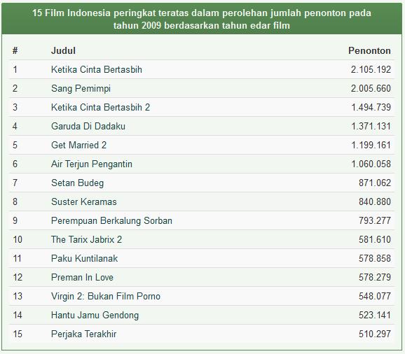 Daftar Film Indonesia Terlaris Tahun 2009