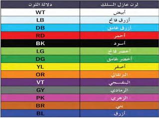 ألوان الأسلاك الكهربائية في السيارات في النظام الاوربي