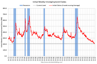 Weekly Initial Unemployment Claims decreased to 210,000