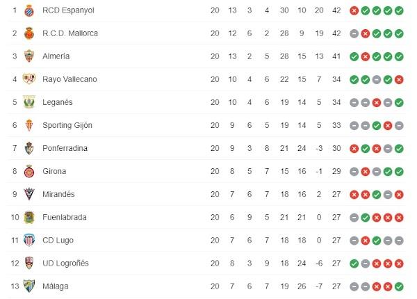 El Málaga es decimotercero en LaLiga SmartBank tras el empate contra el Albacete