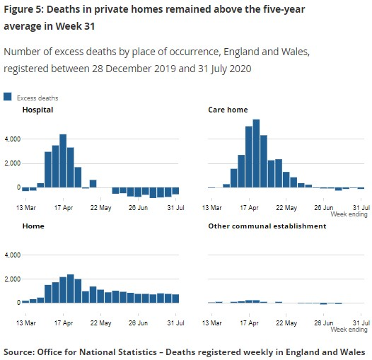 110820 ONS Deaths in England and wales private homes to date 2020