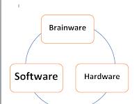 Penjelasan Sistem Komputer dan Komponennya