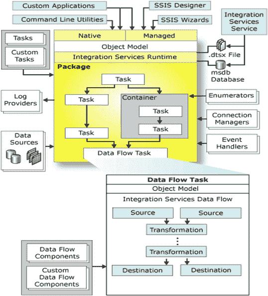 Data Warehouse Definition Tutorialspoint Quantum Computing