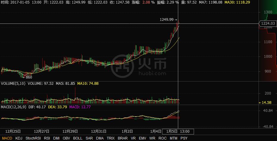 Bitcoin có mức giá đỉnh điểm $1249 tại sàn Houbi