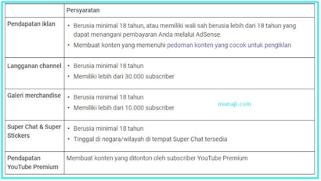 Syarat Minimal Monetisasi Channel Youtube