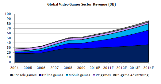 an introduction to the growth of the video gaming industry Evolution of video game industry ecosystem(s) incubators on the issues of video gaming and multimedia introduction: a secular growth p 04 video game industry.