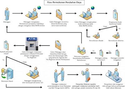 Cara Tambah dan Turun Daya Listrik PLN
