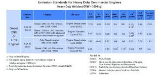 भारी वाणिज्यिक वाहनों के लिए उत्सर्जन मानक