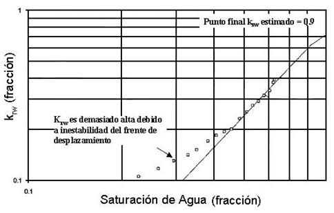 refinamiento permeabilidad relativa estimación punto final krw