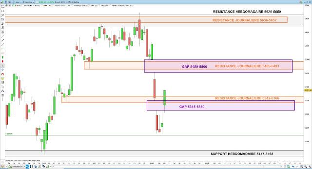 Analyse chartiste du CAC40. 09/08/19