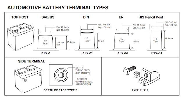 Battery terminal types