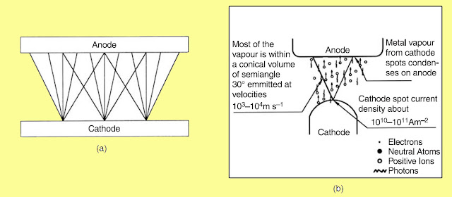 Vacuum arc diagram, arc in circuit breaker, arc extinction, arc phenomenon, what is arc extinction @electrical2z