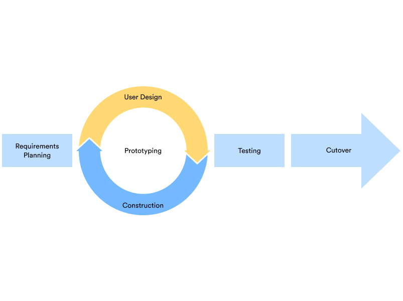 Pengertian Rapid Application Development (RAD) Model