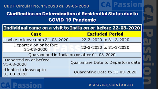 Clarification on Determination of Residential Status due to COVID-19  Pandemic