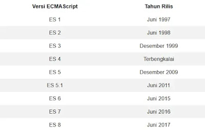 Ecma Script