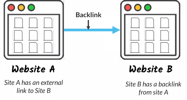 طريقة الحصول على باك لينك BACKLINK قوي PR9 مجانا لرفع ترتيب موقعك 2020 | سيو المواقع