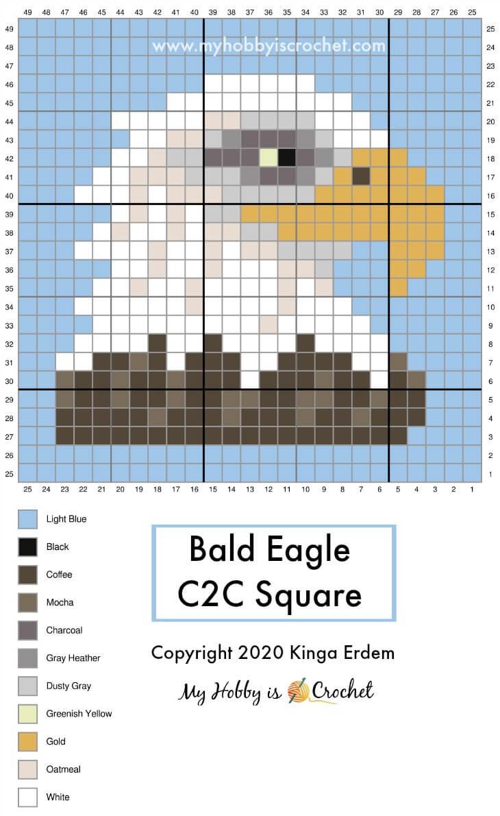 Bald Eagle C2C Graph