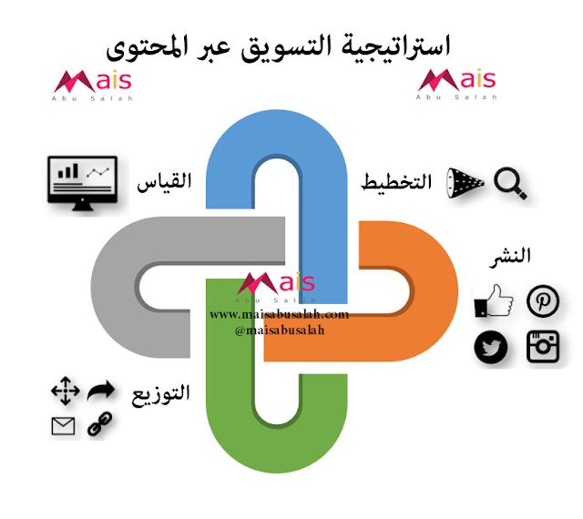 استراتيجية التسويق عبر المحتوى #انفوجرافيك