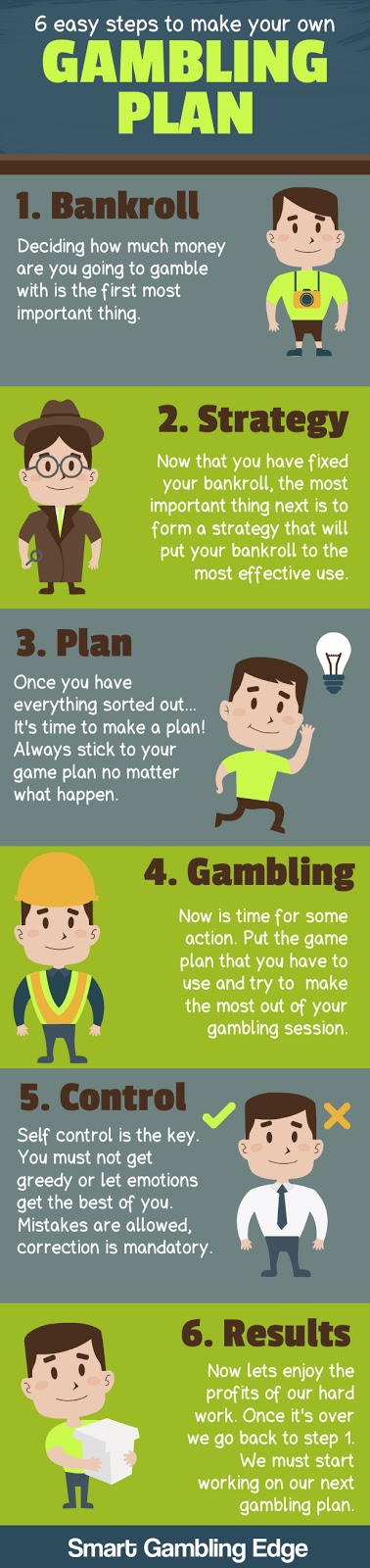 Making your own crypto gambling plan.