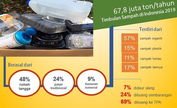 data persampahan indonesia 2021