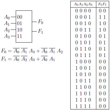 Gambar 2.30: Diagram blok dan tabel kebenaran enkoder prioritas 4-ke-2