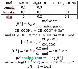 menghitung ph diket perbandingan volume