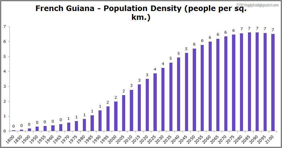 French Guiana  Population Density (people per sq. km.)