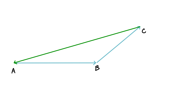 triangle law of vectro addition