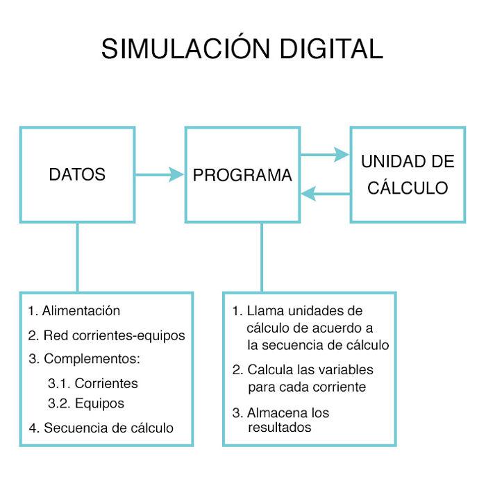 Esquema de una simulación digital