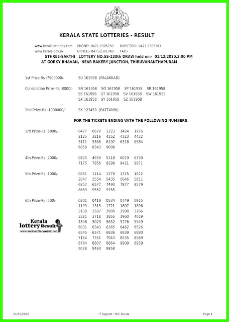 Live: Kerala Lottery Result 1.12.20 Sthree Sakthi SS 238 Lottery result