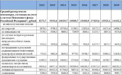 Размер пенсий в РФ