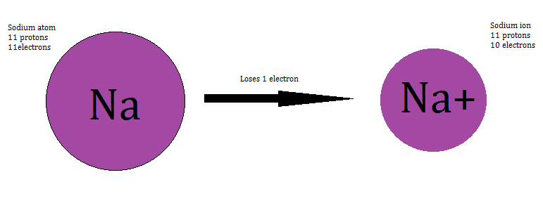 Sodium Ion Symbol Choice Image Free Symbol Design Online