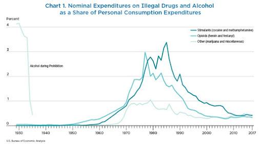 ECONOMISTA CONVERSÁVEL: Incluindo Atividades Ilegais no PIB: Drogas, Prostituição, Jogos de Azar 2