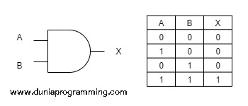 Tabel Kebenaran Gerbang AND - Dunia Programming