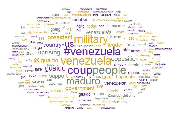 Venezuela uprising live updates Word Cloud