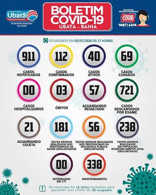 Ubatã registra 03 novos casos de covid-19 nas últimas 24h; curados somam 69