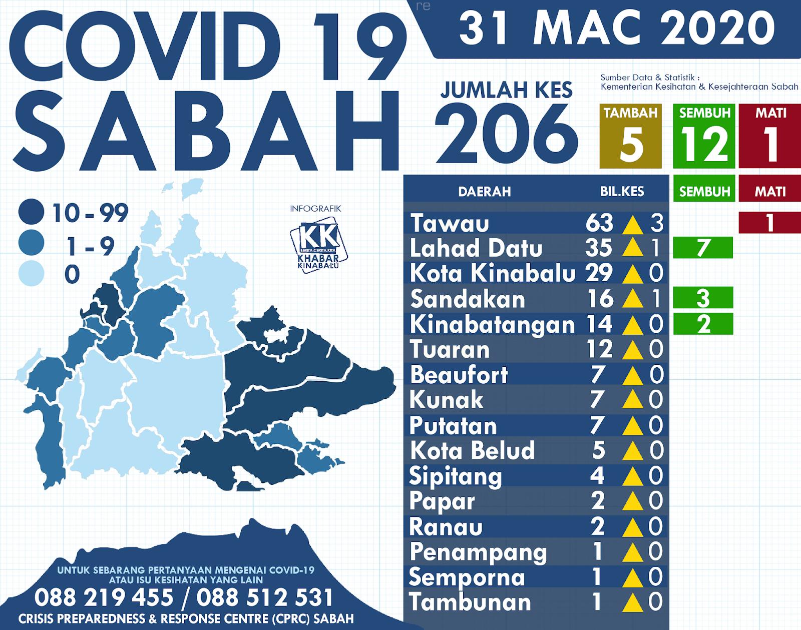 Jumlah Kumulatif Kes Positif Covid 19 Di Sabah Bagi Bulan Mac 2020
