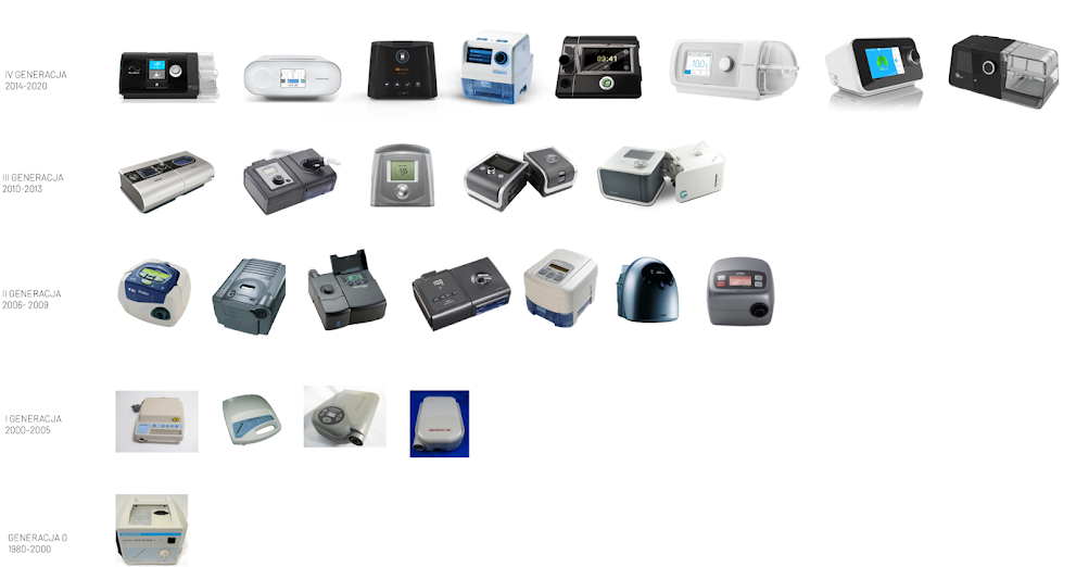 Generacje aparatów CPAP - czym się różnią i kiedy możemy spodziewać się kolejnej?