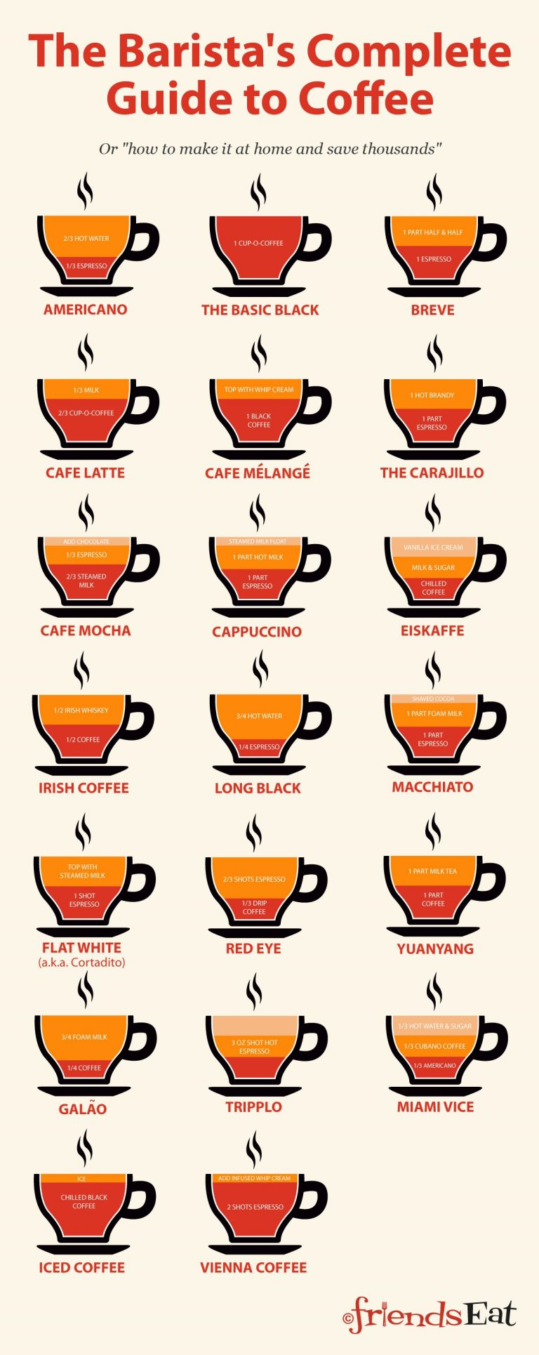 The Barista's Complete Guide To Coffee #infographic