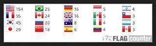 https://web.archive.org/web/20171124022941/https://s01.flagcounter.com/count2/k9V6/bg_FFFFFF/txt_000000/border_CCCCCC/columns_5/maxflags_20/viewers_3/labels_0/pageviews_0/flags_0/percent_0/