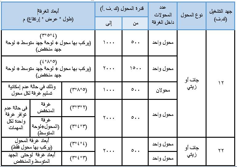 أبعاد غرف المحولات طبقا للكود المصري