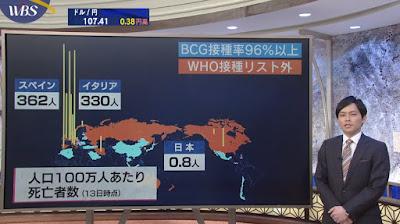 BCG コロナウイルス
