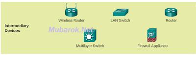 mubarok.net_Intermediary Network Devices