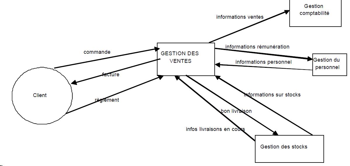 Les Diagrammes De Flux Mcf