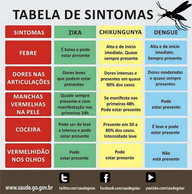 Tabela de Sintomas Zika, Dengue e Chikungunya