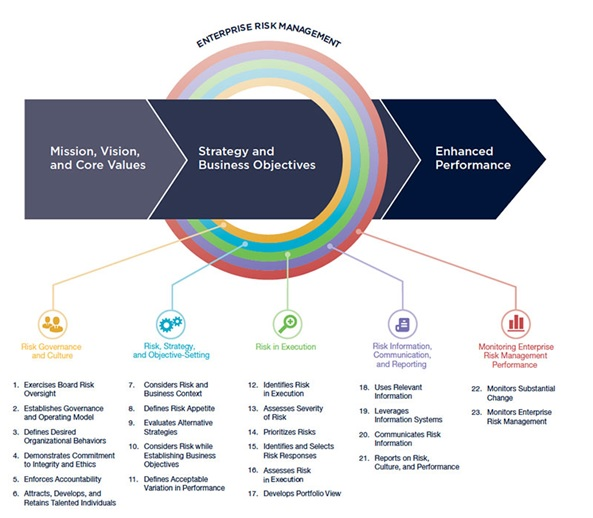 Understanding the COSO Enterprise Risk Management Framework