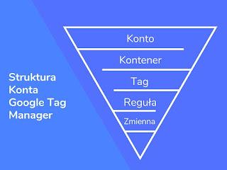 Struktura konta Google Tag Manager