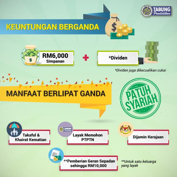 Pelepasan Taksiran Cukai Sehingga RM6000 Dengan SSPN-i